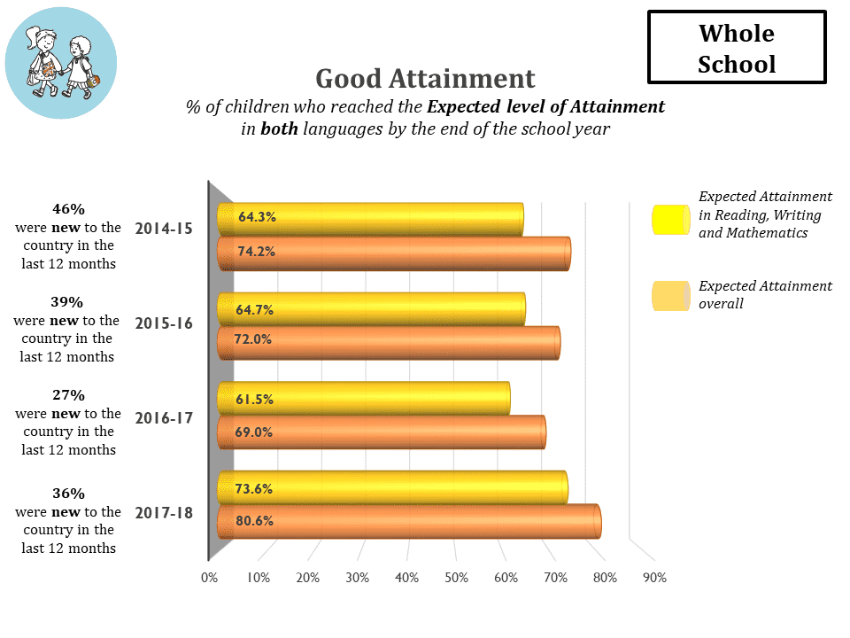 Good Attainment whole school