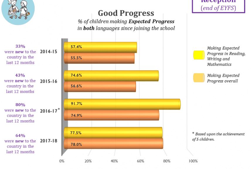 Good Progress end of EYFS