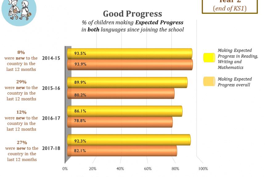 Good Progress end of KS1