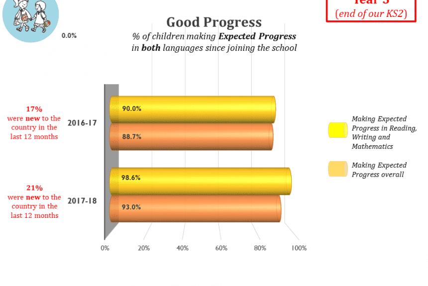 Good Progress end of KS2