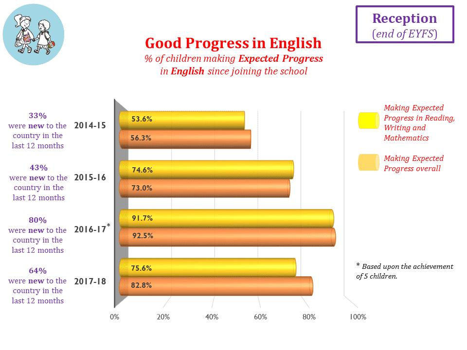 Good Progress in English end of EYFS