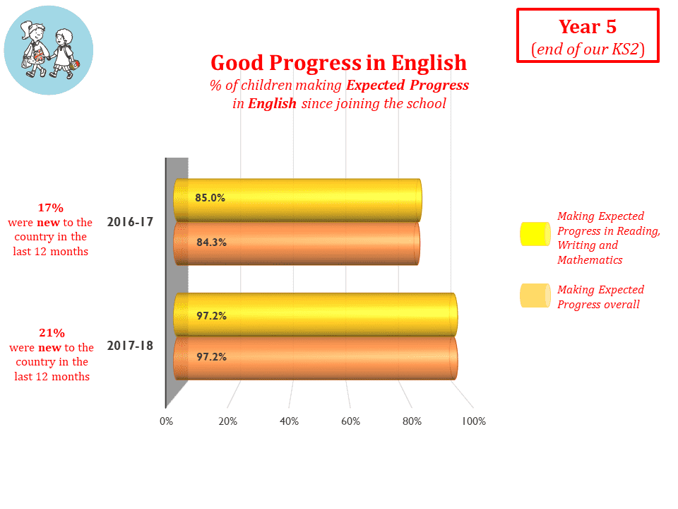 Good Progress in English end of KS2