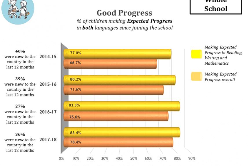 Good Progress whole school
