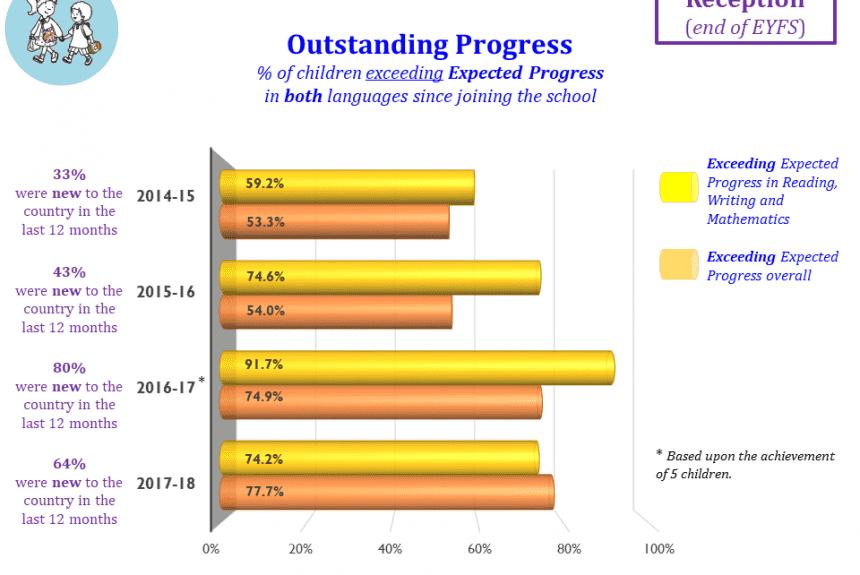 Outstanding Progress end of EYFS