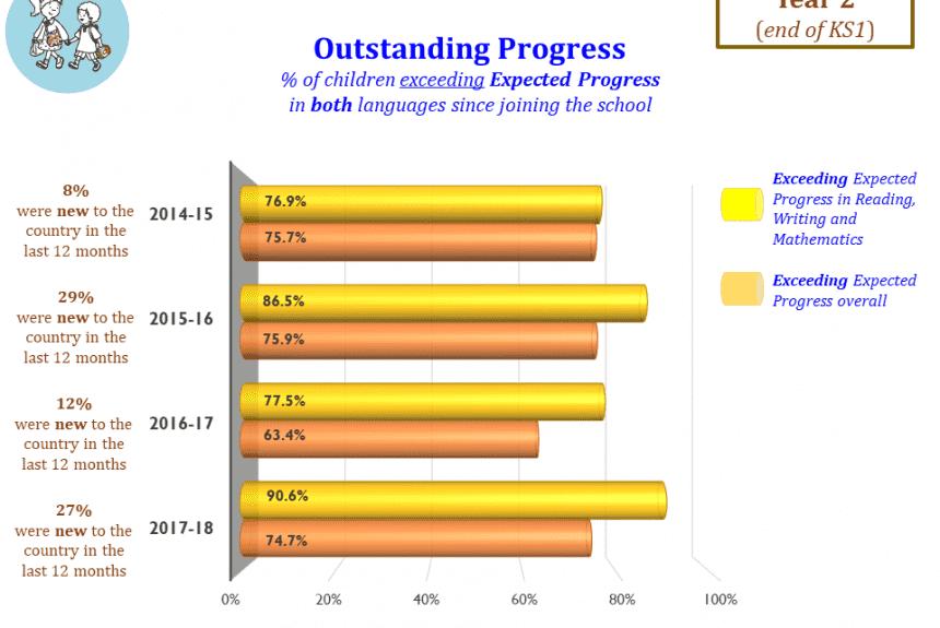 Outstanding Progress - end of KS1