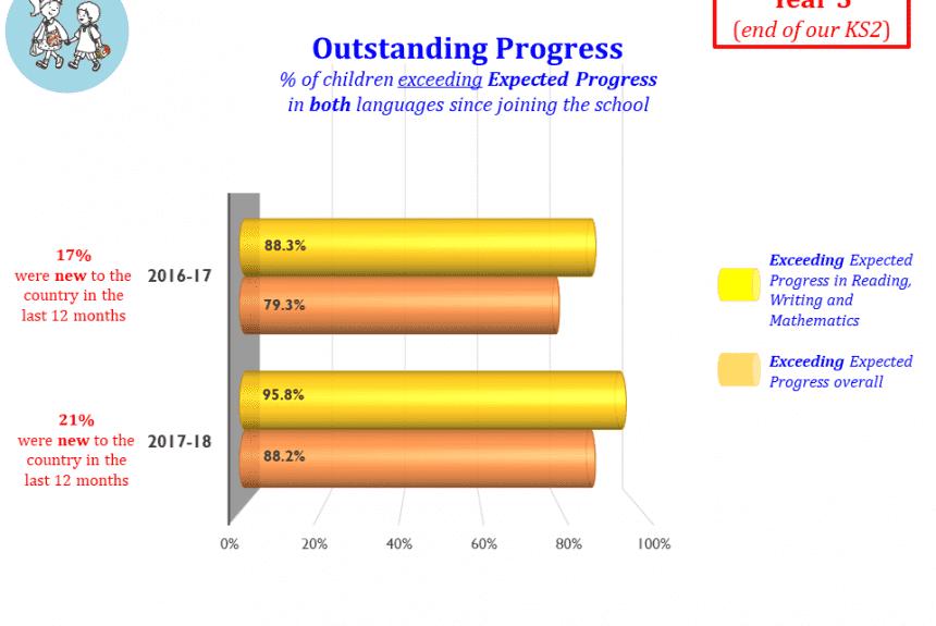 Outstanding Progress - end of KS2