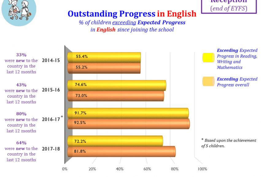 Outstanding Progress in English end of EYFS
