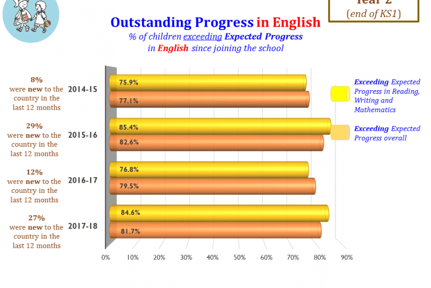 Outstanding Progress in English end of KS1