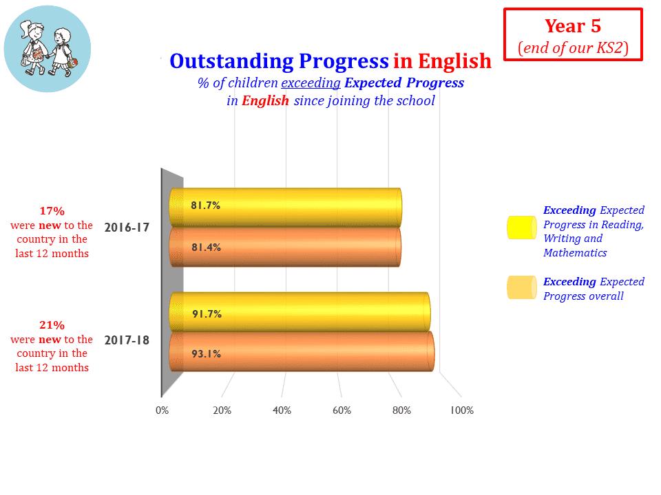 Outstanding Progress in English end of KS2