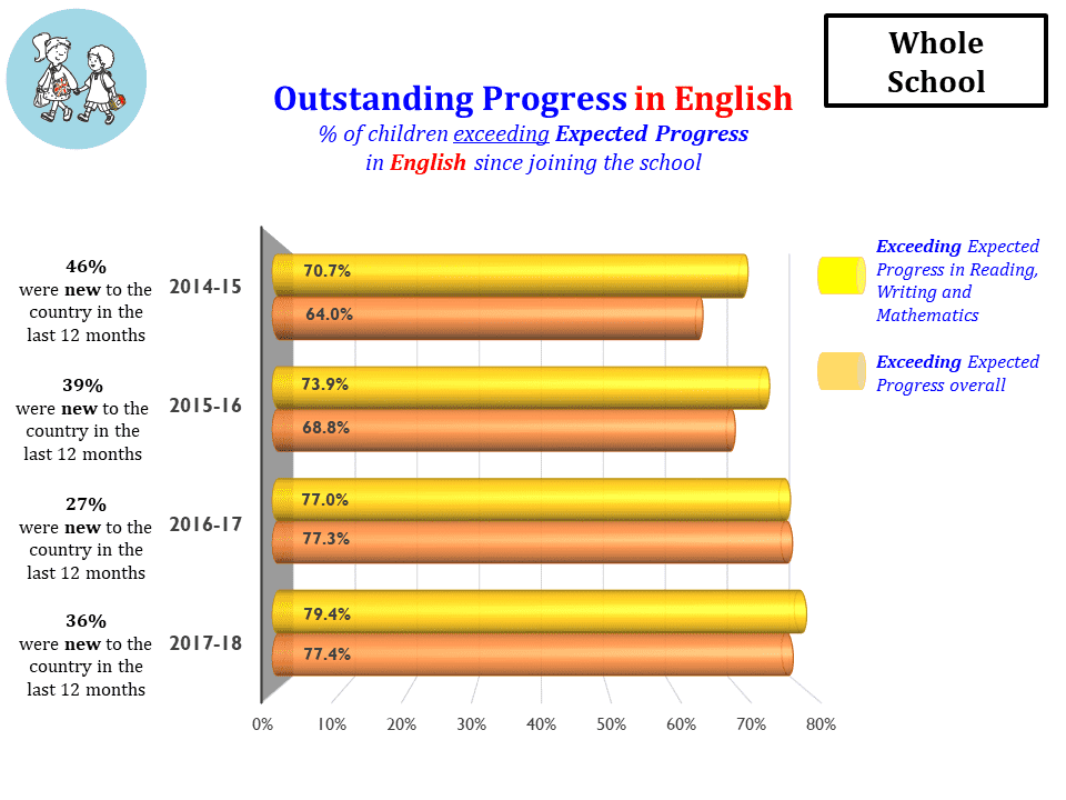 Outstanding Progress in English whole school