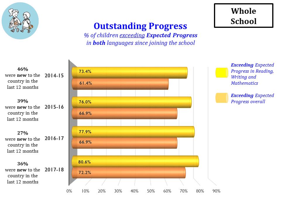 Outstanding Progress - whole school
